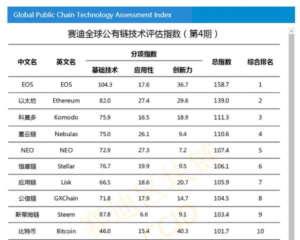 Китайский крипторейтинг: EOS и Ethereum снова оставили биткоин позади cryptowiki.ru