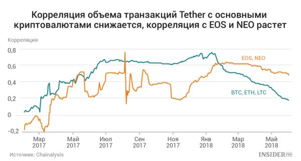 Как Tether теряет власть над рынком криптовалют cryptowiki.ru
