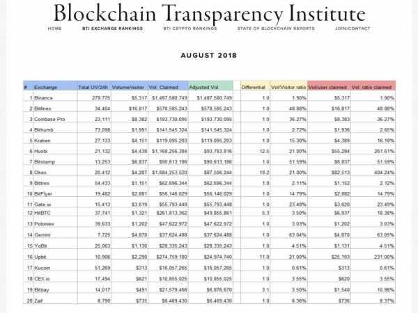 Исследование BTI: биржи ежедневно завышают объемы торгов более чем на $6 миллиардов cryptowiki.ru