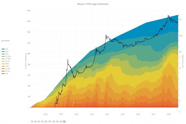 Анализ данных биткоина: геология потерянных монет cryptowiki.ru