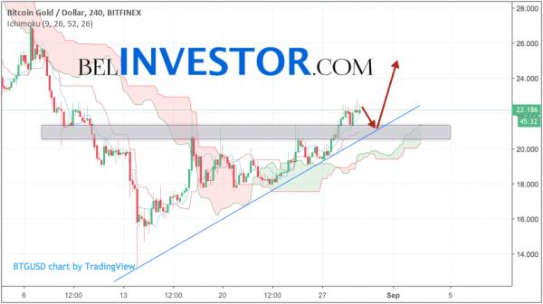 Криптовалюта Bitcoin Gold прогноз на 30 августа 2018 cryptowiki.ru