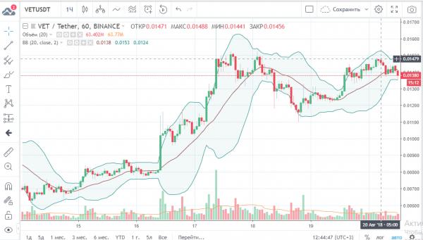Капитализация крипторынка  незначительно снижается, но цена Биткоина демонстрирует стабильность cryptowiki.ru