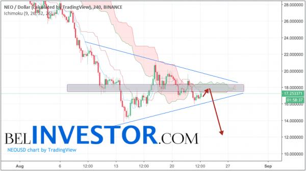 NEO прогноз рынка криптовалют на 24 августа 2018 cryptowiki.ru