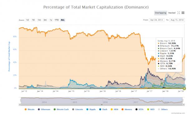 Биткоин и Эфириум выросли на 6% по мере продвижения рынка cryptowiki.ru