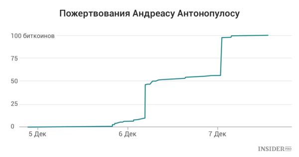 Андреас Антонопулос: История биткоин-гуру cryptowiki.ru