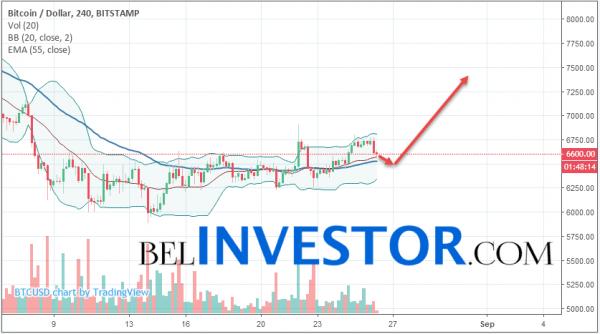 Bitcoin BTC/USD прогноз на сегодня 26 августа 2018 cryptowiki.ru