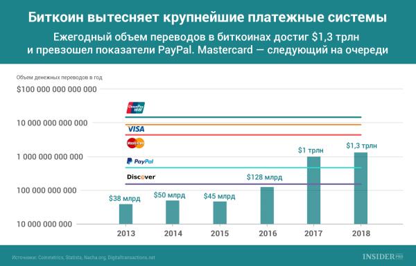График дня: Биткоин вытесняет крупнейшие платежные системы cryptowiki.ru