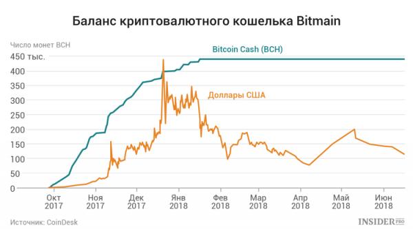 IPO Bitmain: Что нужно знать о планах майнинг-гиганта cryptowiki.ru