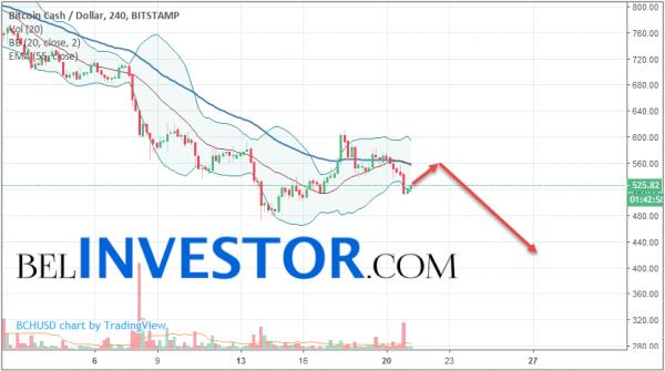 Bitcoin Cash BCH/USD прогноз на сегодня 21 августа 2018 cryptowiki.ru