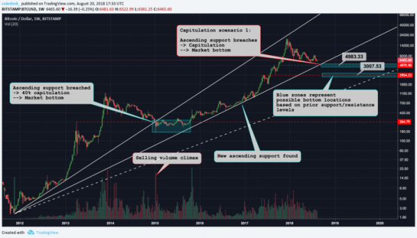 Три возможных сценария окончания «медвежьего» рынка биткоина cryptowiki.ru