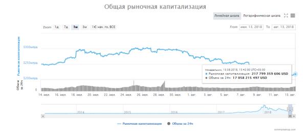 Крипторынок восстанавливается после сильного падения cryptowiki.ru