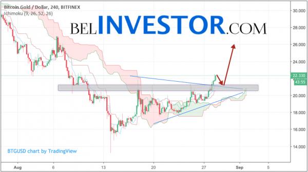 Криптовалюта Bitcoin Gold прогноз на 29 августа 2018 cryptowiki.ru