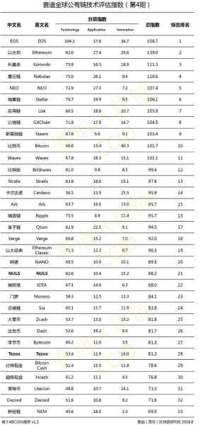 Китай опубликовал новый рейтинг криптовалют: на третьем месте - сюрприз cryptowiki.ru