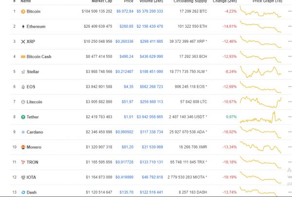 Рынок криптовалют продолжает снижение cryptowiki.ru