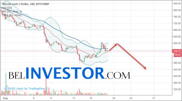Bitcoin Cash BCH/USD прогноз на сегодня 19 августа 2018 cryptowiki.ru