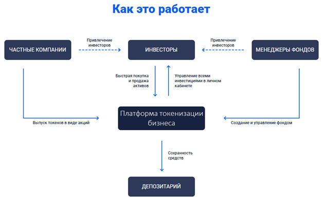 Как работает криптовалютный фонд - схема работы