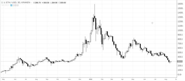 Анализ рынка криптовалют 17.08.2018 cryptowiki.ru