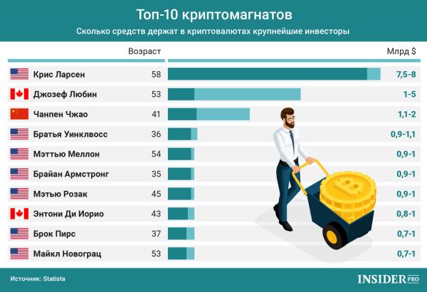 График дня: Сколько денег держат в криптовалютах крупнейшие инвесторы cryptowiki.ru
