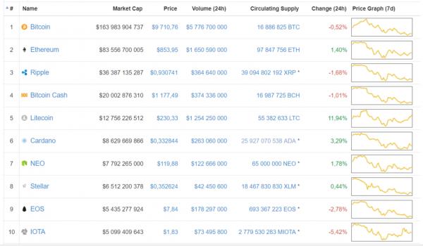 Bitcoin и Ethereum перестали запрашивать в google cryptowiki.ru