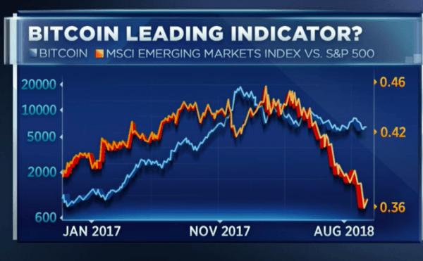 Корреляция между ценой на BTC и развивающимися рынками является признаком восходящего тренда cryptowiki.ru
