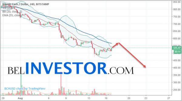 Bitcoin Cash BCH/USD прогноз на сегодня 17 августа 2018 cryptowiki.ru