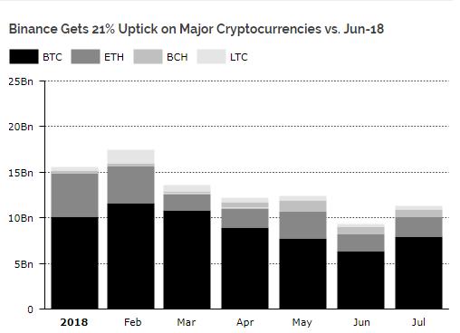 Месячный объем торгов на Coinbase в 2018 году упал на 83% cryptowiki.ru
