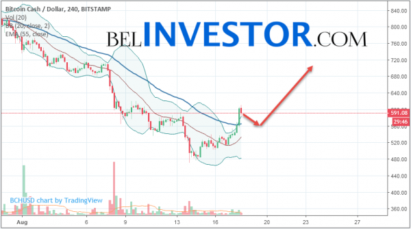 Bitcoin Cash BCH/USD прогноз на сегодня 18 августа 2018 cryptowiki.ru