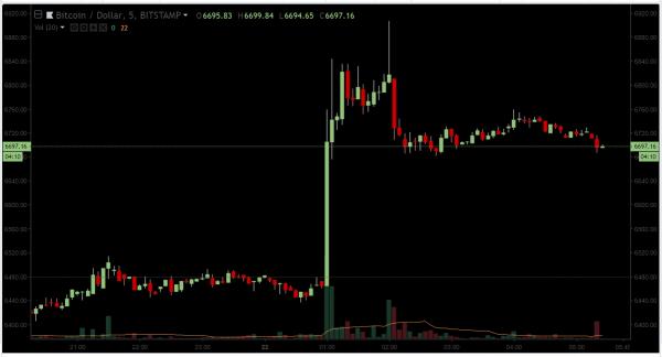 Цена биткоина подскочила до $6700 одновременно с уходом BitMEX на технические работы cryptowiki.ru