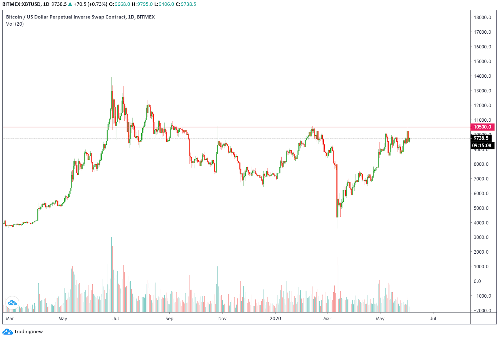 Triple top formation of Bitcoin on the daily chart