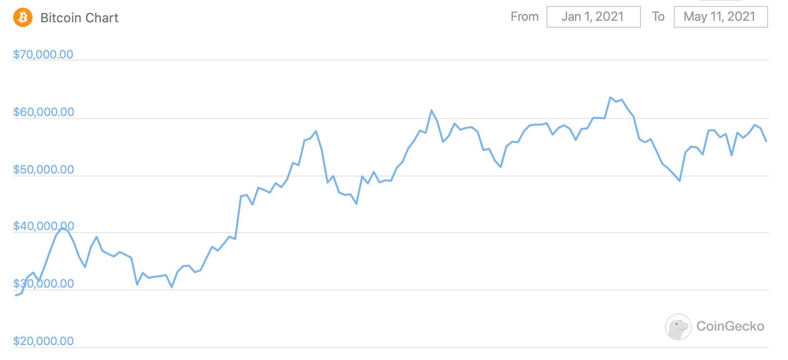 биткоин график курс монеты